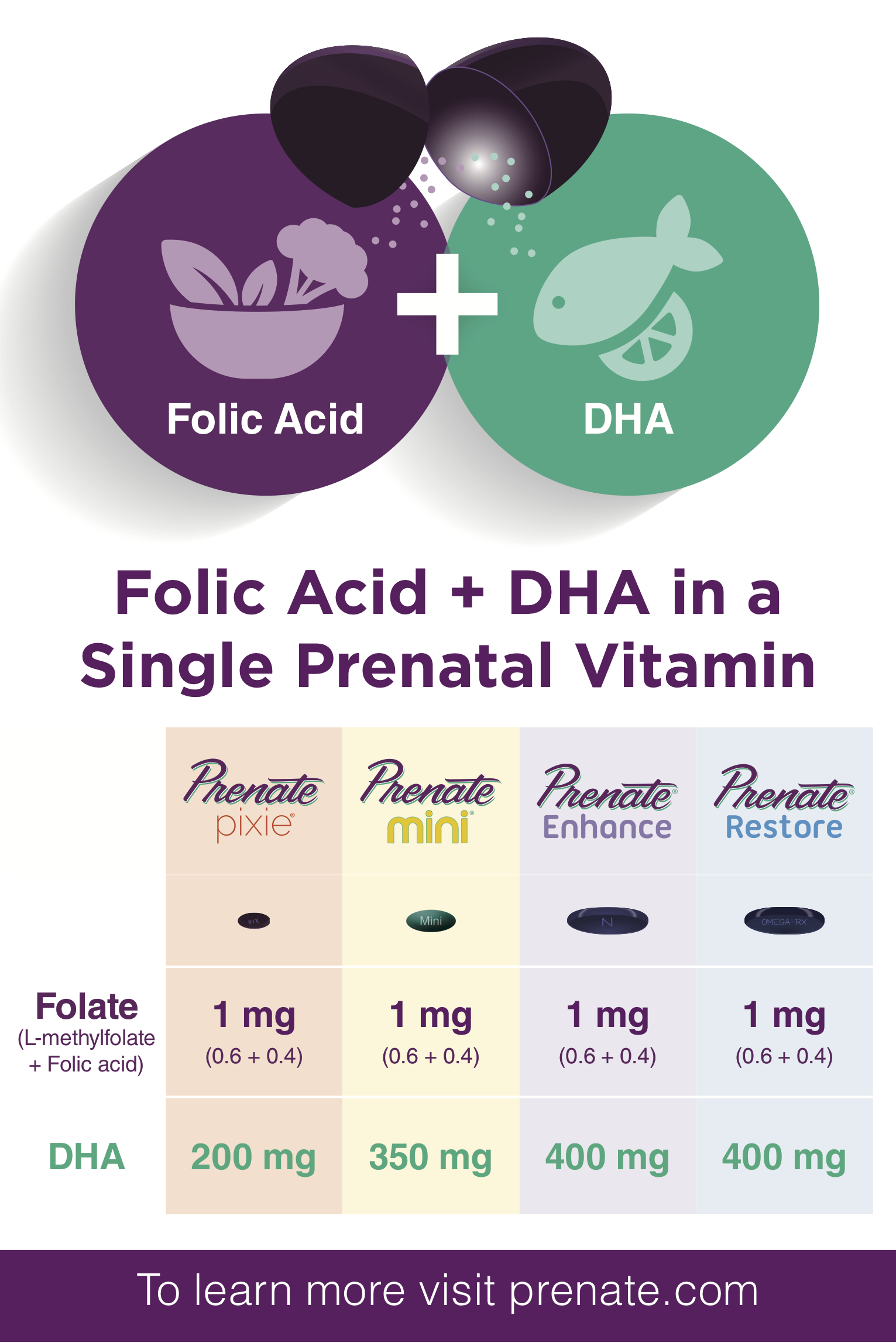 Folic Acid Dha In A Single Prenatal Vitamin Prenate Vitamin Family